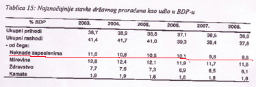 Smjernice ekonomske i fiskalne politike za razdoblje 2006. - 2008. godine Ministarstva financija dokaz su da se Vlada pridržava PAL-a. Za vjerovati je da će poštovati i obveze na području smanjenja broj službenika. Hoće li i kad o tome obavijestiti sindikate?