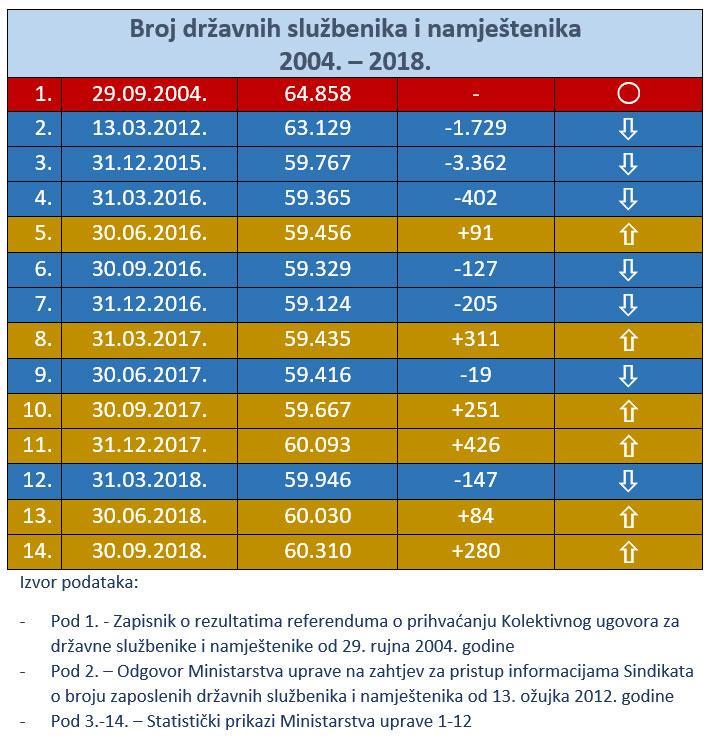 Kretanje broja državnih službenika i namještenika