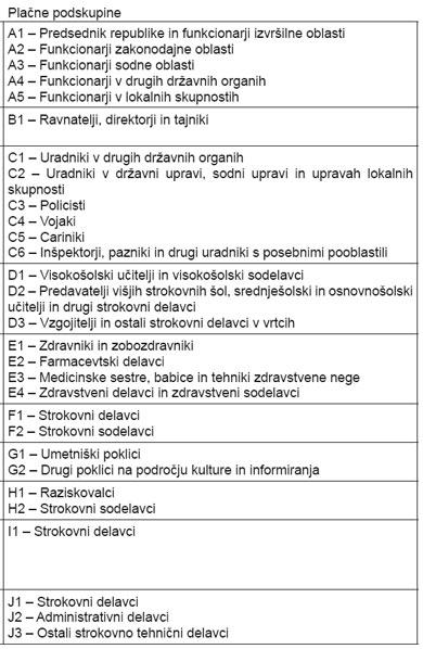 slovenija_place_podskupine