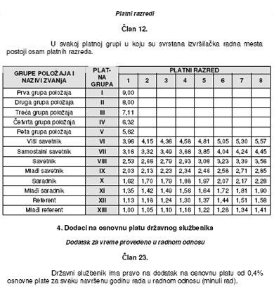 Dodatak za minuli rad i platni razredi u Srbiji su moguća kombinacija, koja u izvješću SIGME nije zavrijedila ni retka