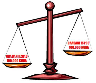 """Ustavno načelo jednakosti pred zakonom zagarntirano je i dalje samo imućnim građanima pa Sindikat predlaže da Hrvatska osim paralelnog zakonodavstva donese i katalog """"prava"""" za siromašne"""
