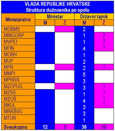 Spol_Vlada_min390