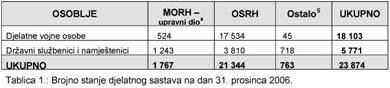 U MORH i OSRH kontinuirano se smanjuje broj državnih službenika i namještenika