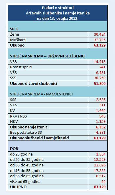broj_DSiN_strukturaf_na_130