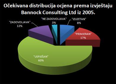 ocjene_bannock